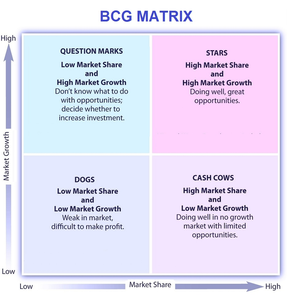 bcg matrix   tasko consultingbcg matrix