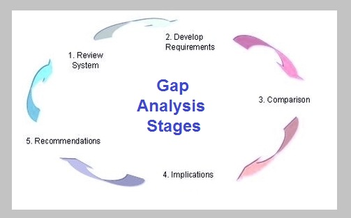 Gap Analysis Diagram | Tasko Consulting