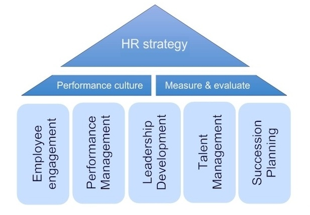 Hr Strategy | Tasko Consulting