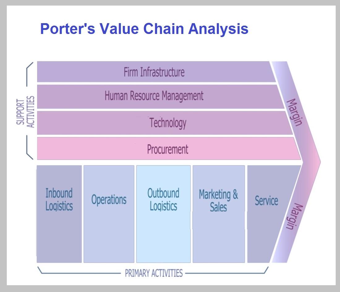Porters Value Chain