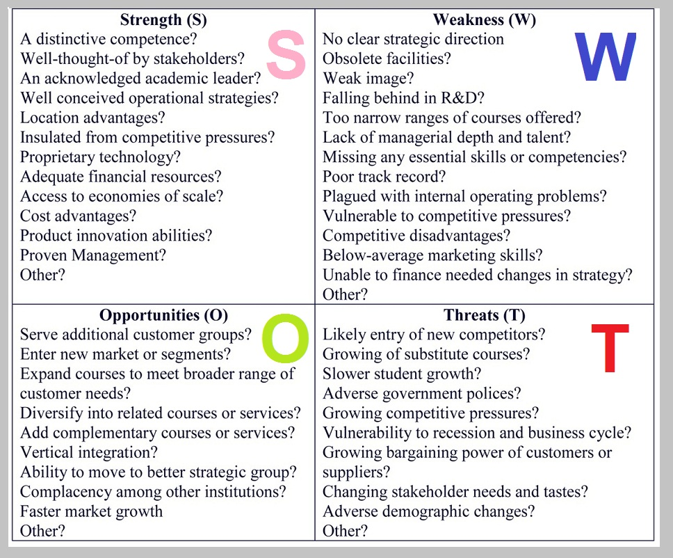 Swot Analysis | Tasko Consulting