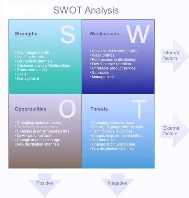 swot-analysis-sample
