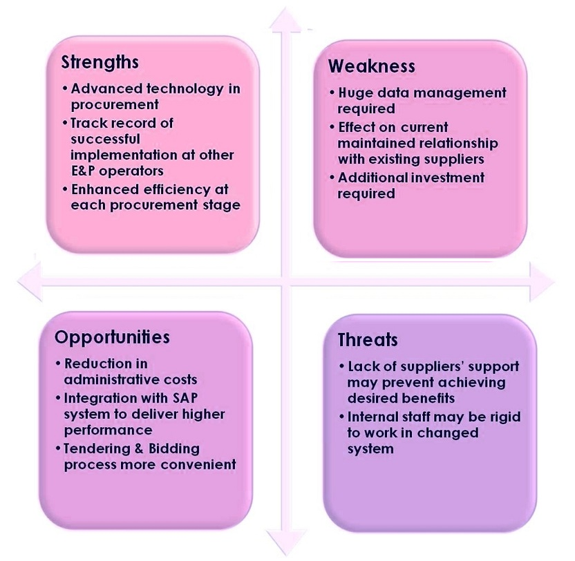 Sample Swot  Tasko Consulting