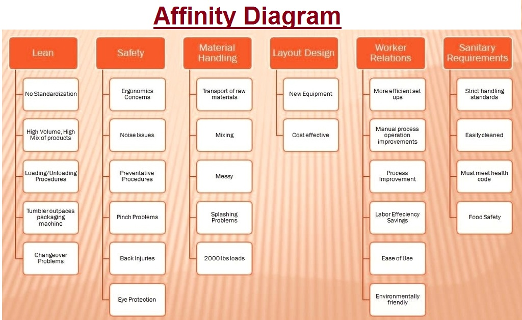 affinity diagram   tasko consultingaffinity diagram