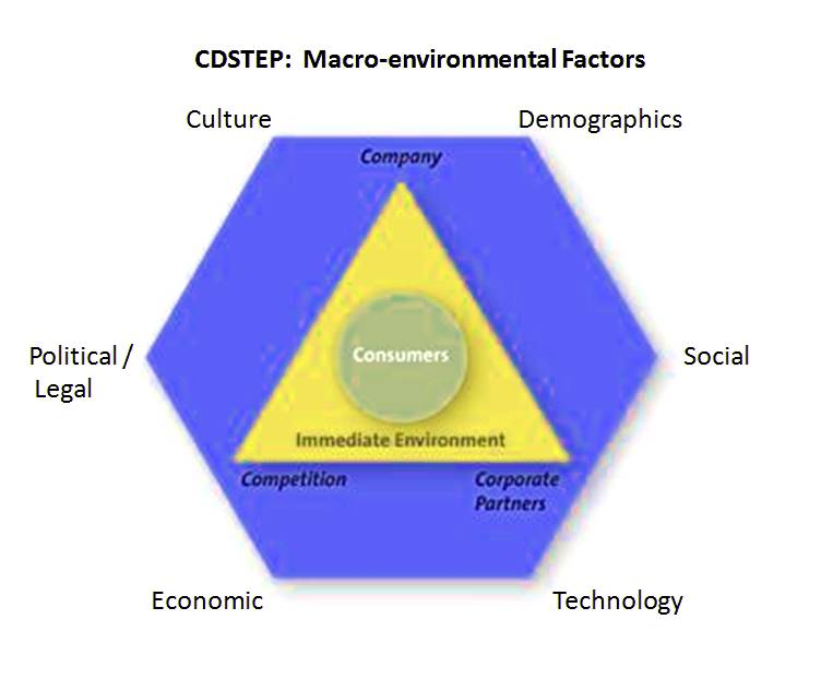 CDStep Marketing Diagram
