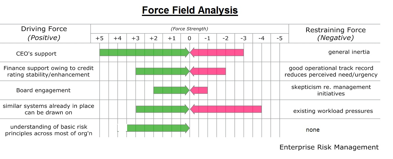 force field analysis diagram template - force field analysis examples tasko consulting