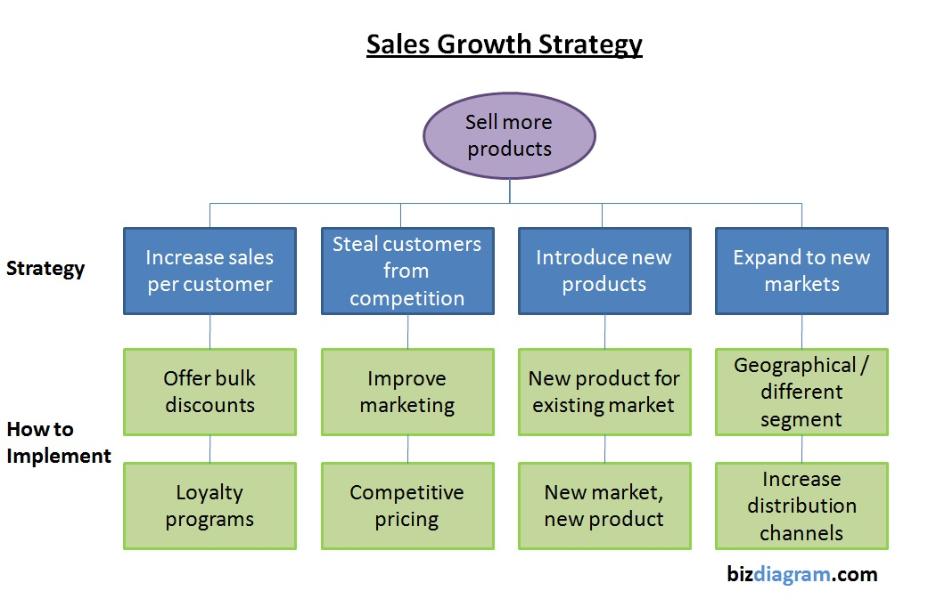 sales strategy sample | Tasko Consulting