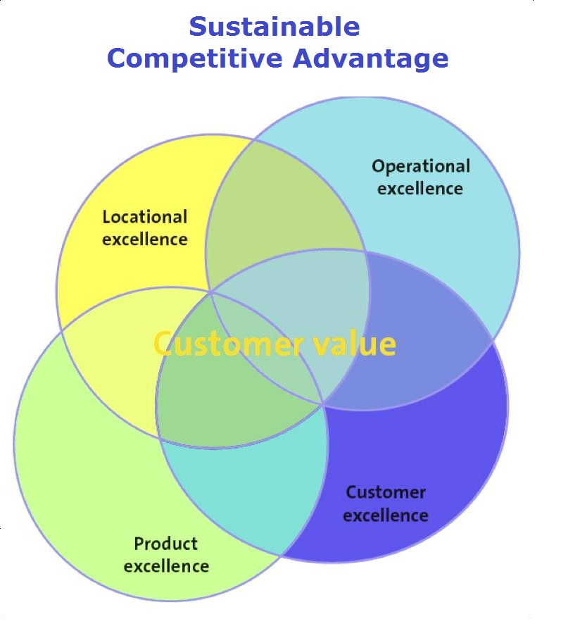 """the building blocks of competitive advantage The main way in which the four building blocks of """"competitive advantage"""" can make an organization more successful is by allowing for products to be made with less overhead capital, therefore increasing profits."""