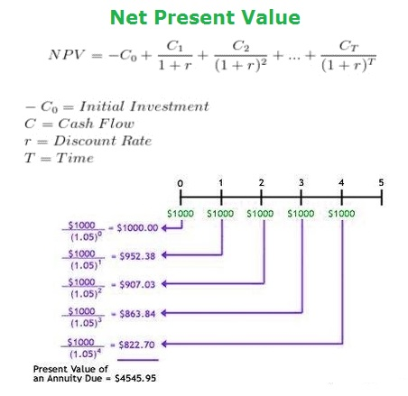 npv-calculation-diagram