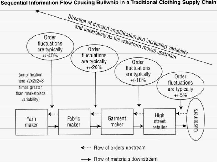 bullwhip-effect-on-supply-chain