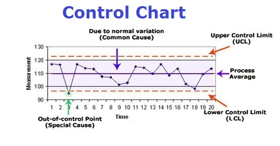 Tasko consulting diagrams for your business control chart example ccuart Gallery