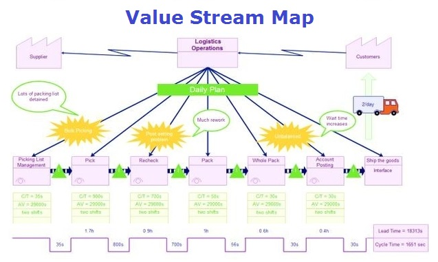 value stream mapping tasko consulting